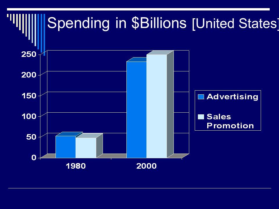 Spending in $Billions [United States]